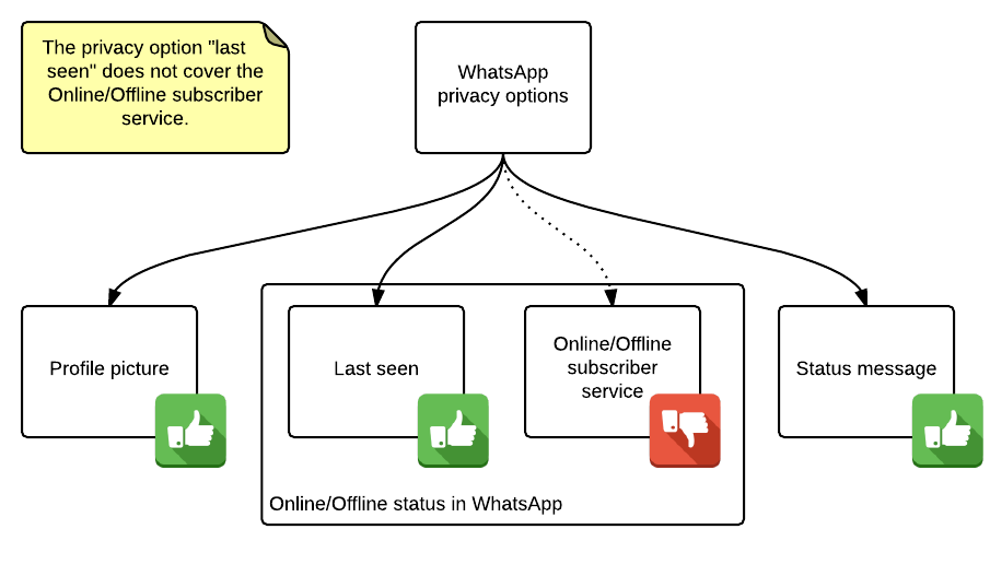 WhatsApp Privacy problem explained in detail
