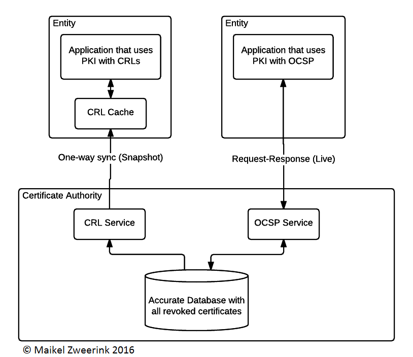 Figure 1- Basic difference between OSCP and CRLs