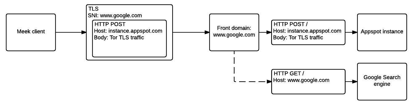 The Tor TLS traffic is wrapped within a HTTP POST request within the TLS stream to the front domain  of the provider of multiple services.